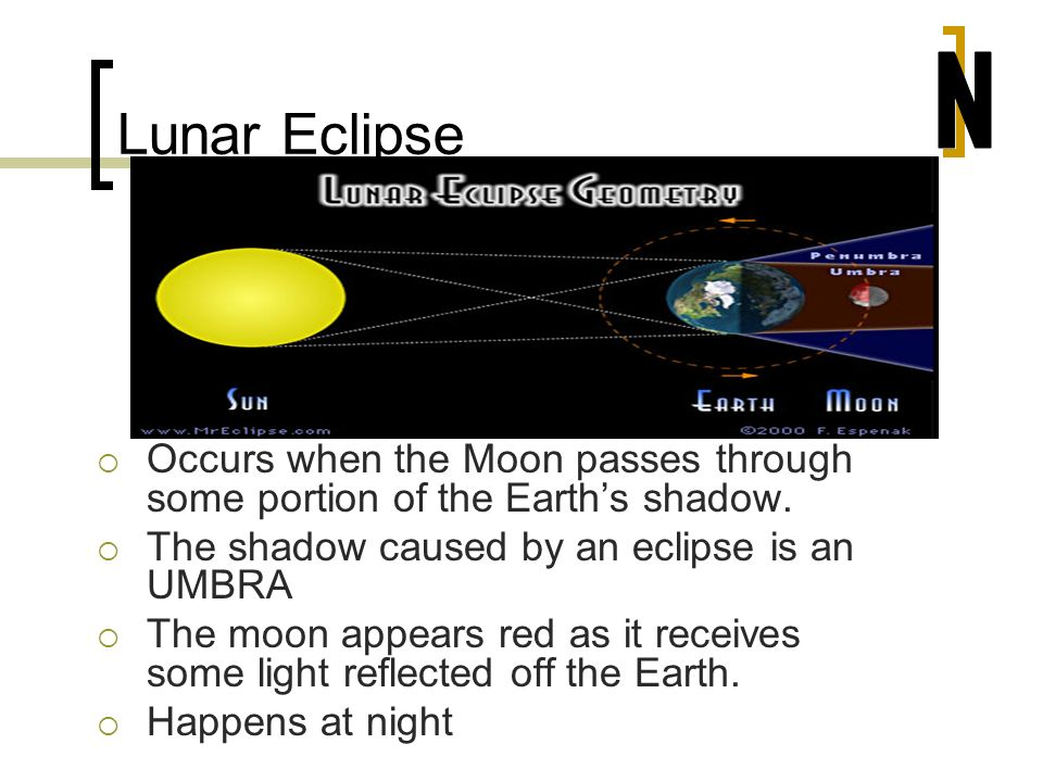 Lunar Eclipse N. Occurs when the Moon passes through some portion of the Earth's shadow. The shadow caused by an eclipse is an UMBRA.