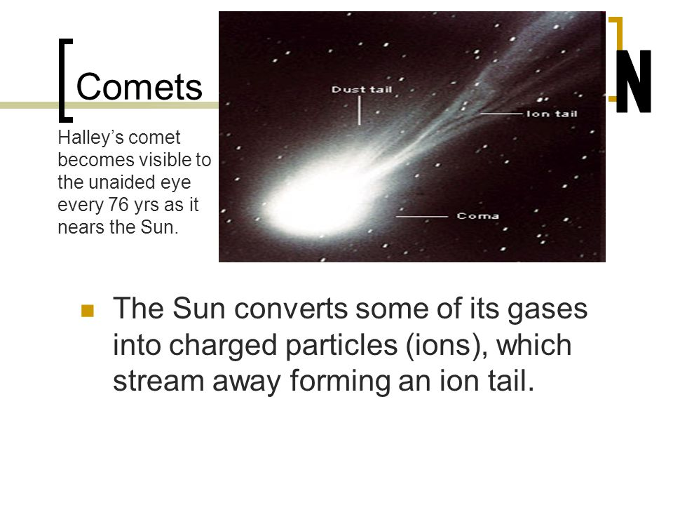 Comets N. Halley's comet becomes visible to the unaided eye every 76 yrs as it nears the Sun.