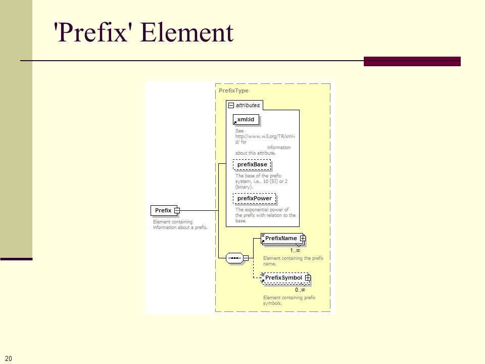 Prefix Element