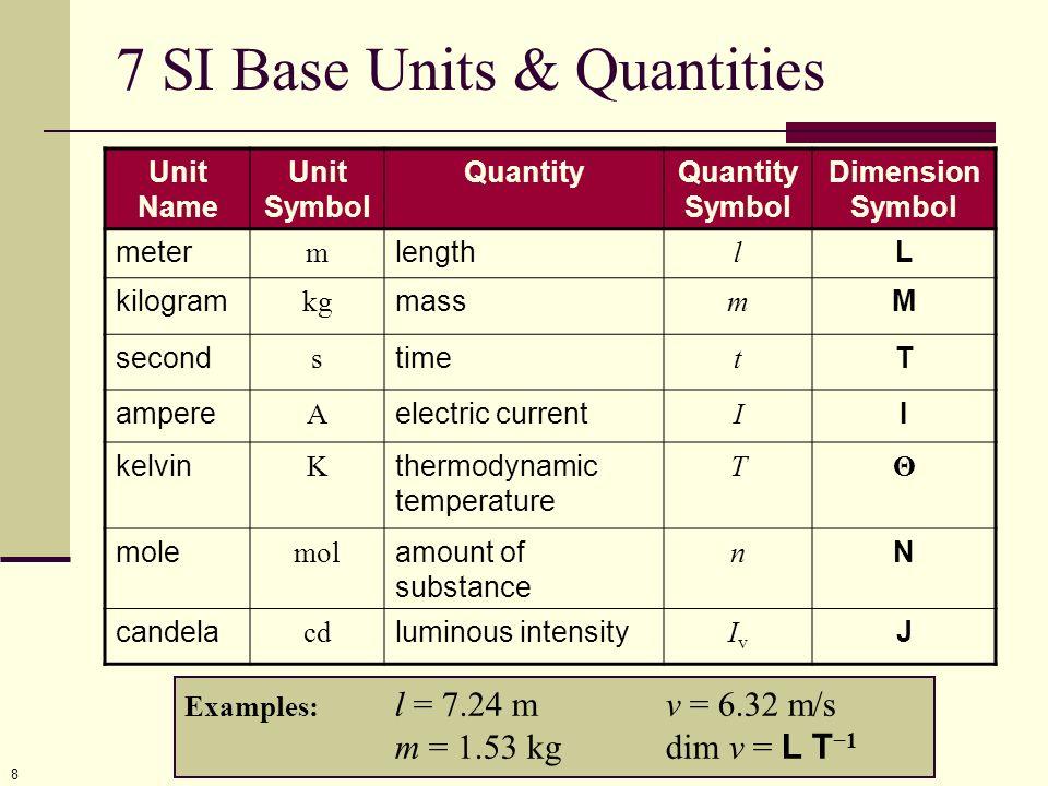 7 SI Base Units & Quantities
