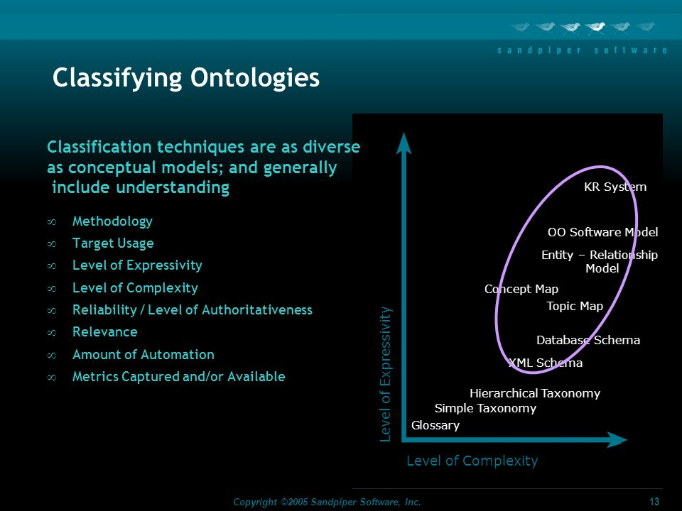 Classifying Ontologies