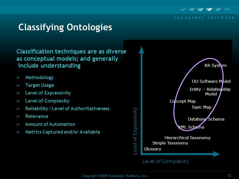 Classifying Ontologies