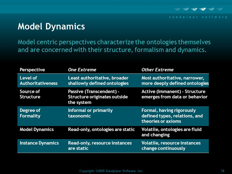 Model Dynamics Model centric perspectives characterize the ontologies themselves and are concerned with their structure, formalism and dynamics.