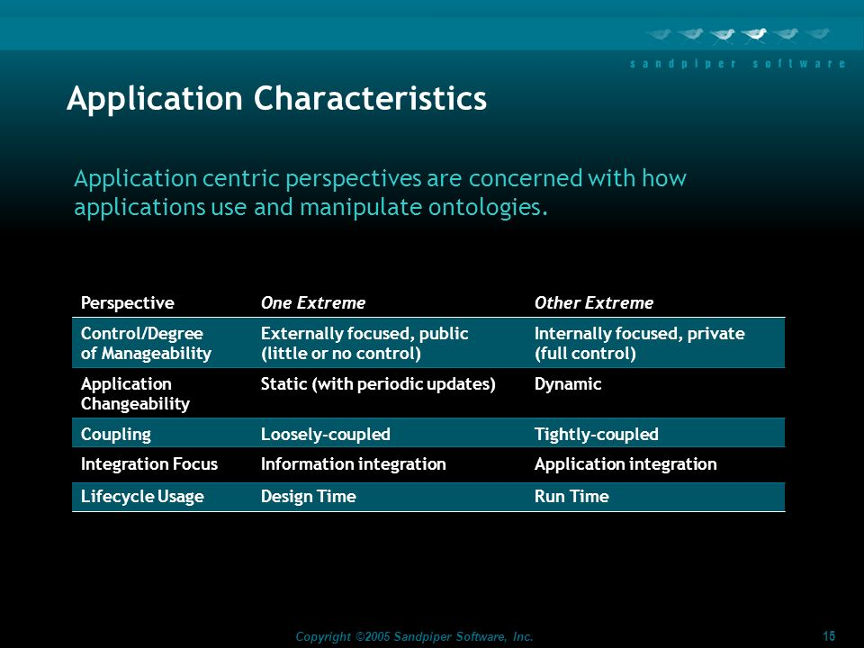 Application Characteristics