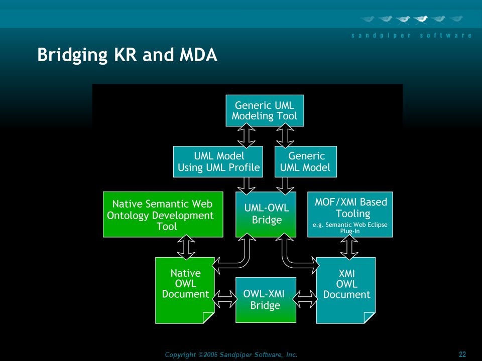 Bridging KR and MDA