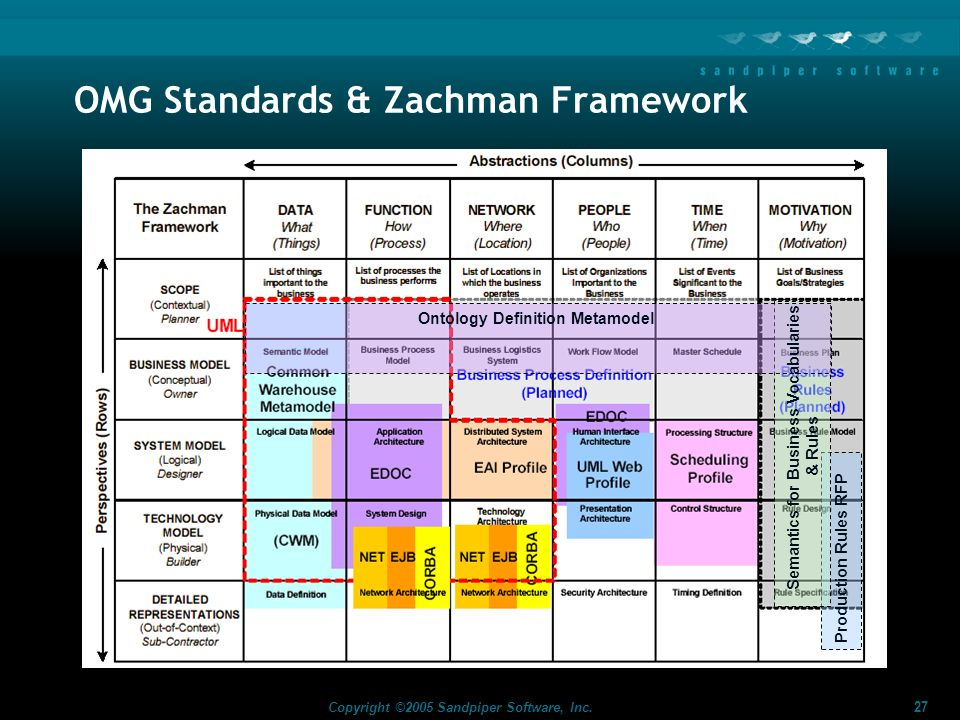 OMG Standards & Zachman Framework