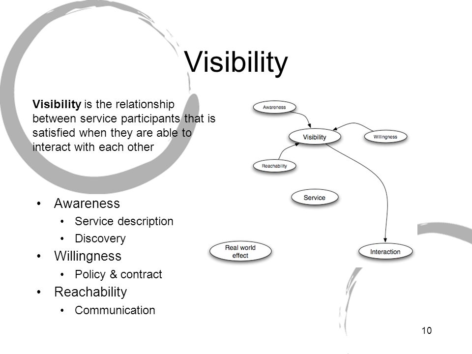 Visibility Awareness Willingness Reachability