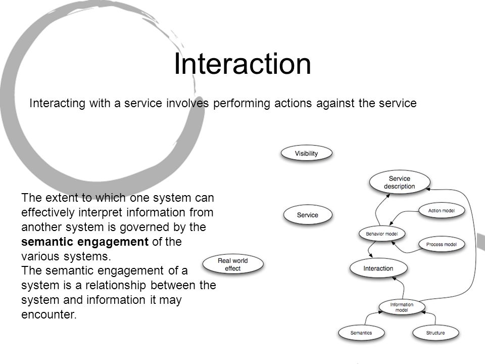 Interaction Interacting with a service involves performing actions against the service.