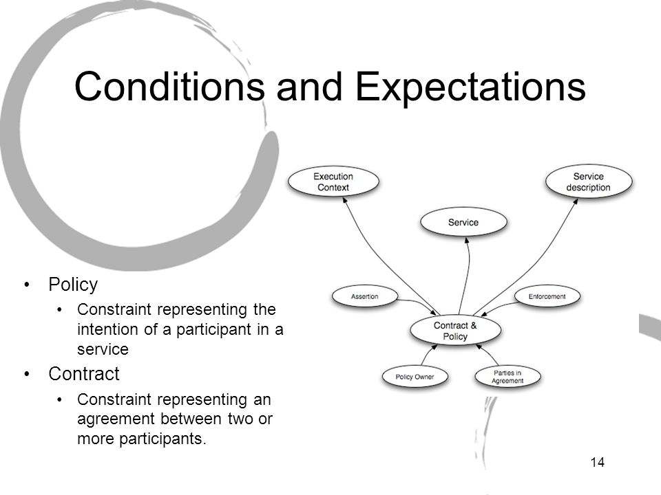 Conditions and Expectations