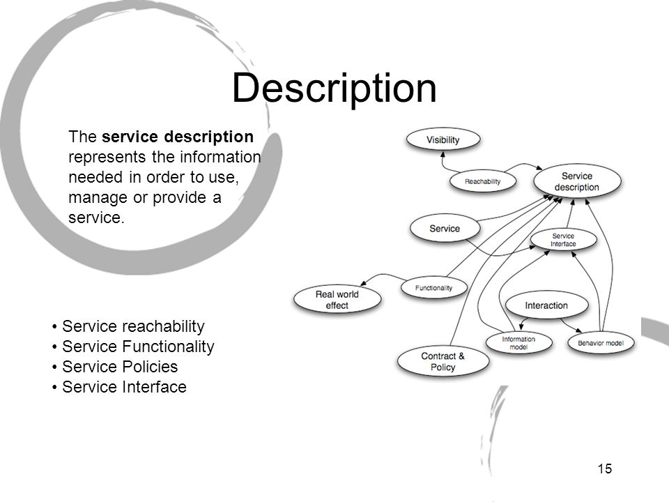 Description The service description represents the information