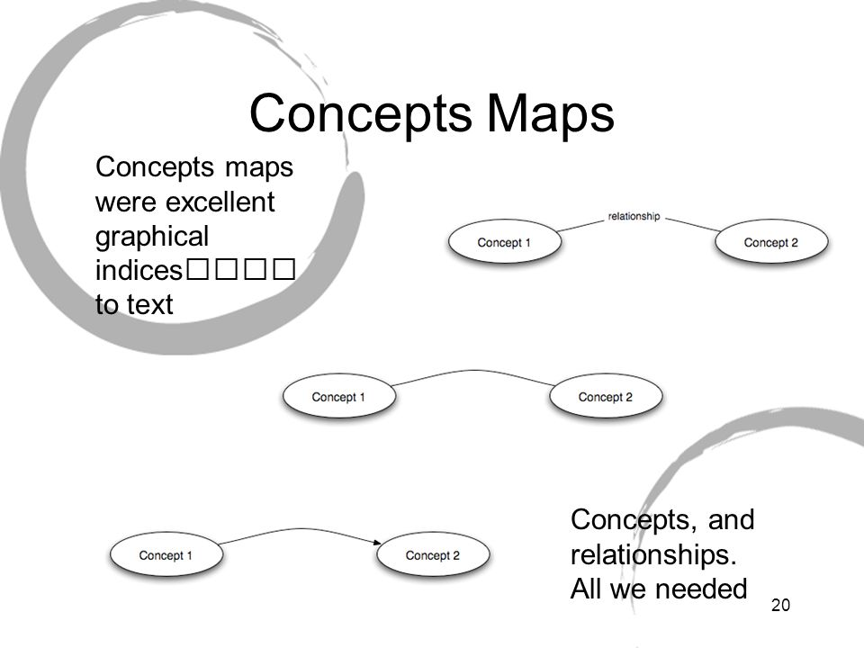 Concepts Maps Concepts maps were excellent graphical indices to text.