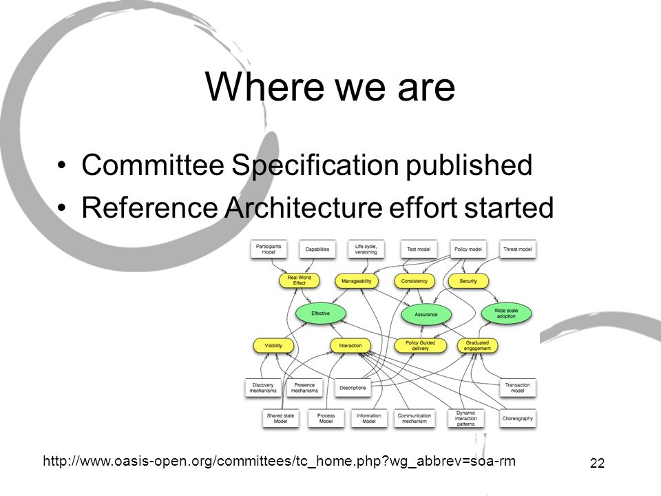 Where we are Committee Specification published
