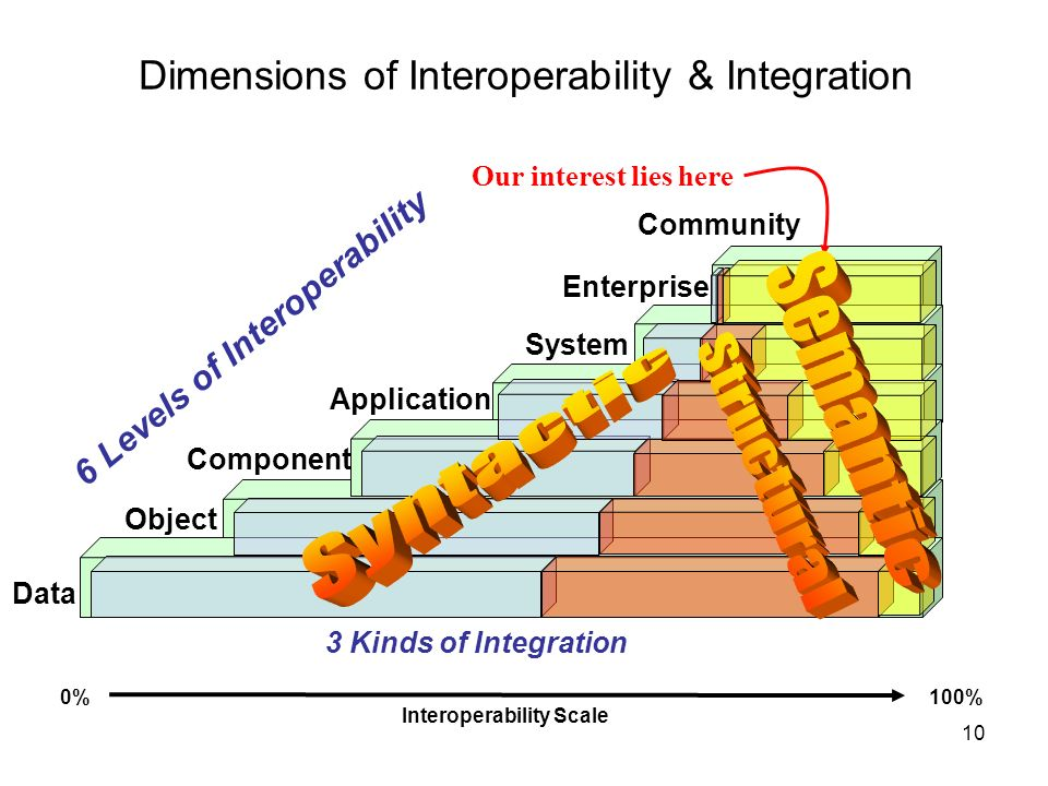 Dimensions of Interoperability & Integration