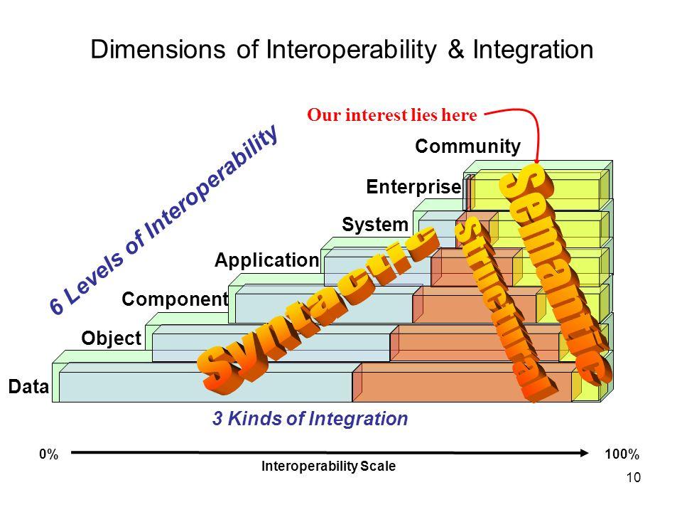 Dimensions of Interoperability & Integration