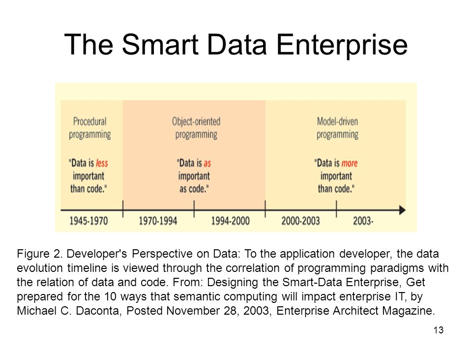 The Smart Data Enterprise