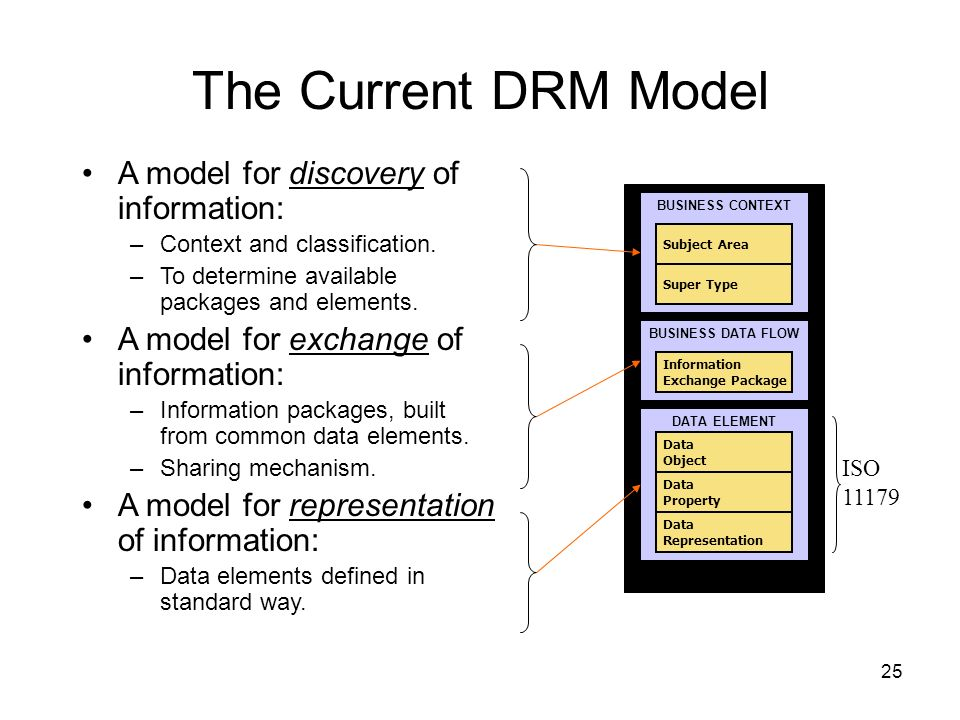 The Current DRM Model A model for discovery of information: