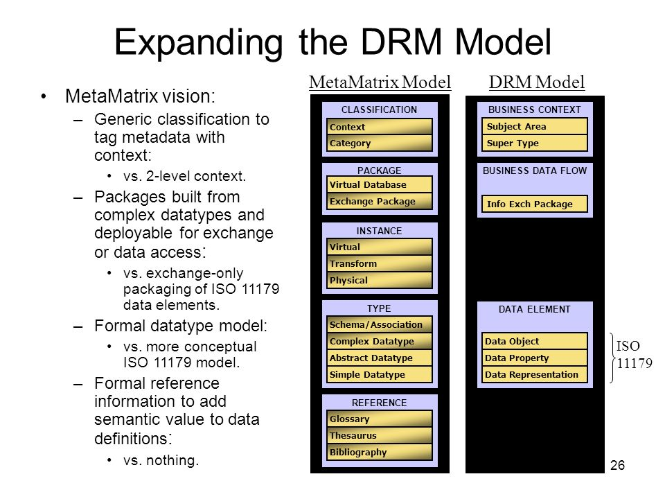 Expanding the DRM Model