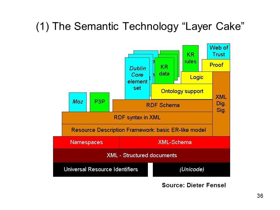 (1) The Semantic Technology Layer Cake