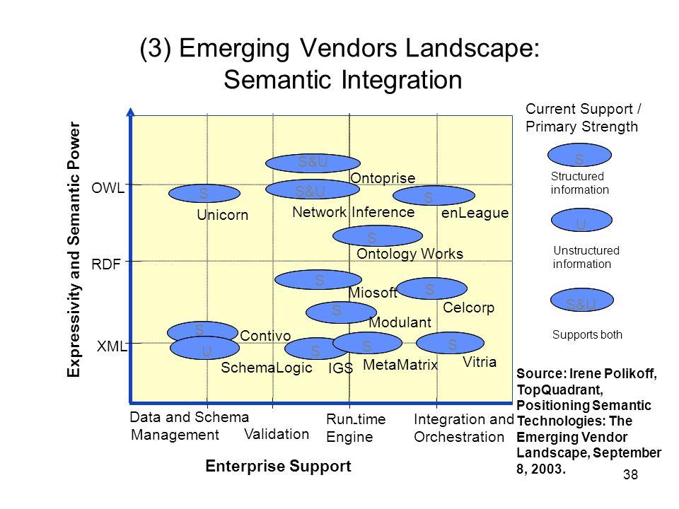 (3) Emerging Vendors Landscape: Semantic Integration