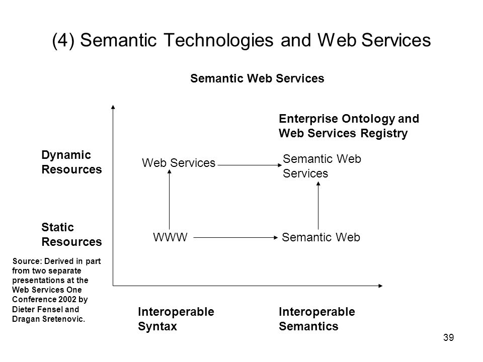 (4) Semantic Technologies and Web Services