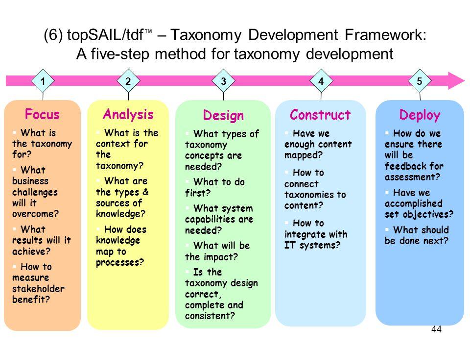 (6) topSAIL/tdf™ – Taxonomy Development Framework: A five-step method for taxonomy development