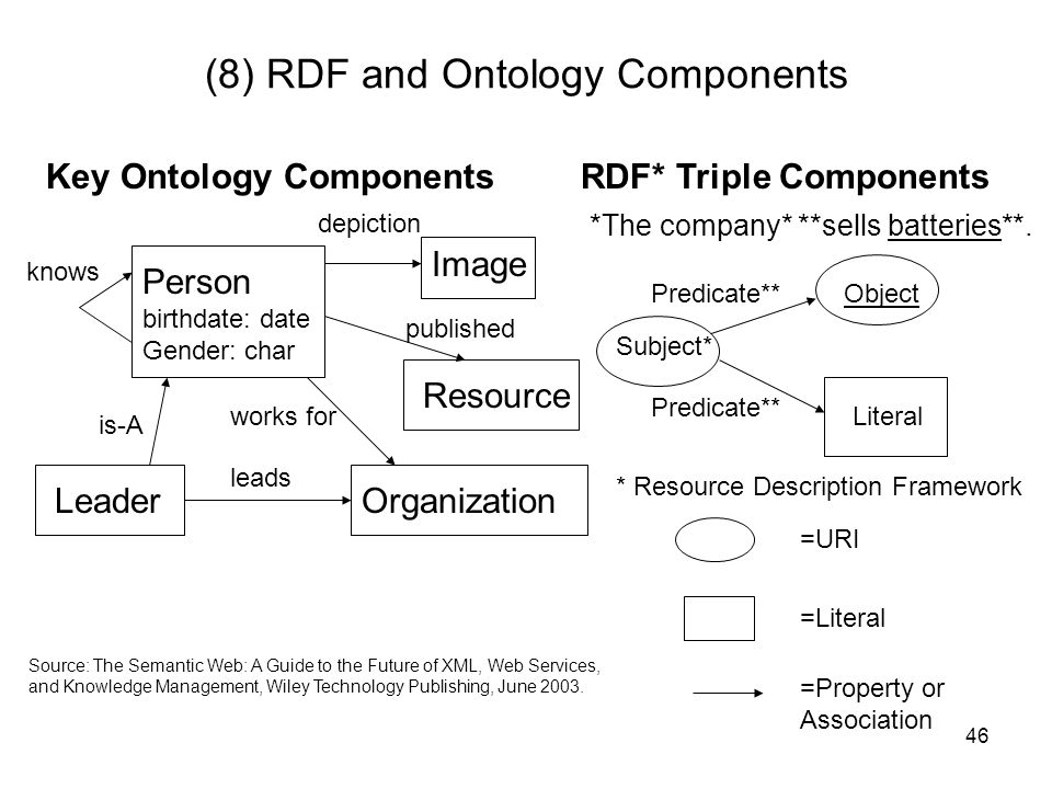 (8) RDF and Ontology Components