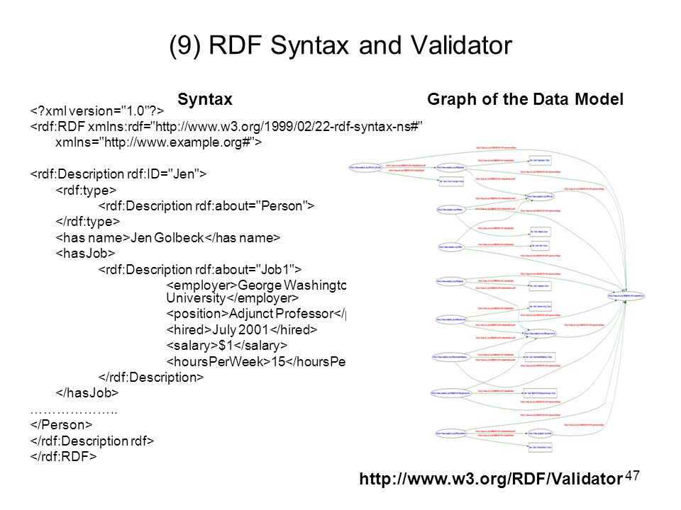 (9) RDF Syntax and Validator