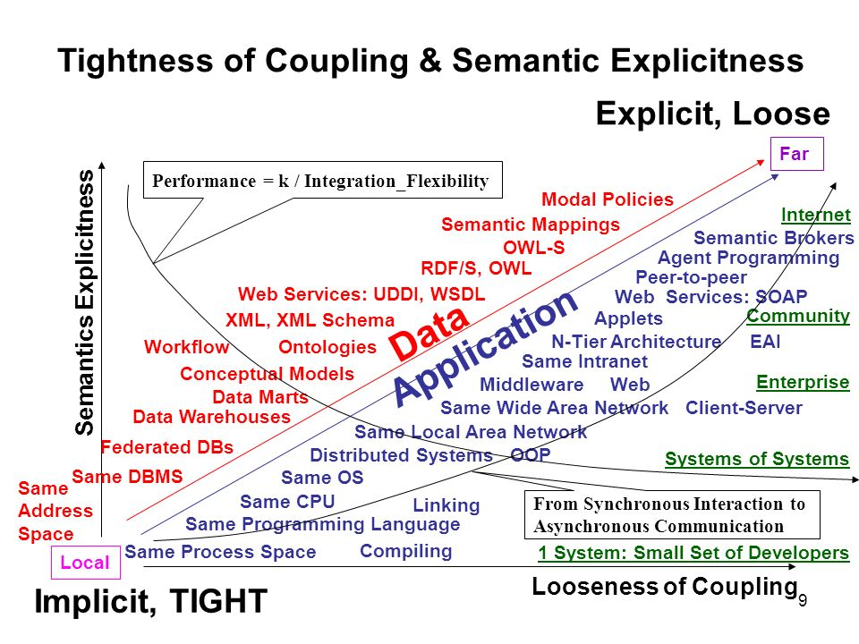 Application Data Tightness of Coupling & Semantic Explicitness