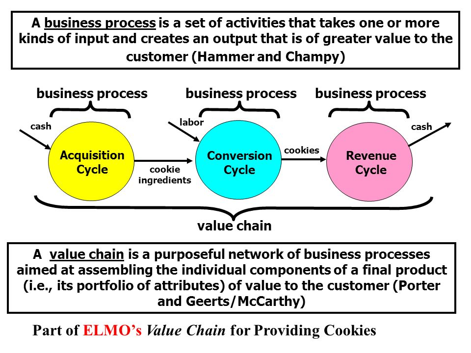 Part of ELMO's Value Chain for Providing Cookies