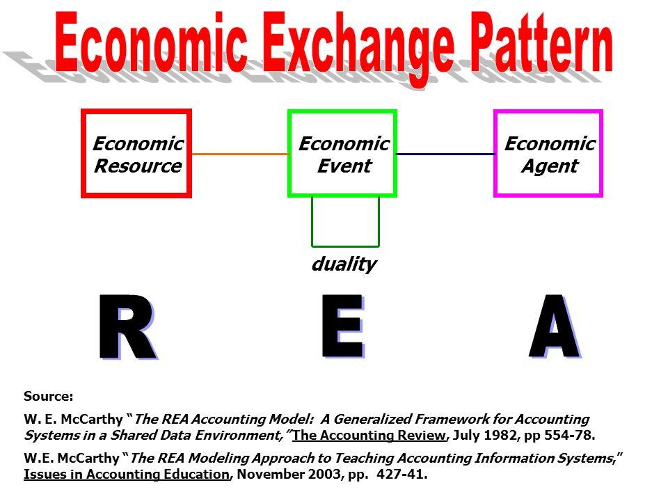 Economic Exchange Pattern