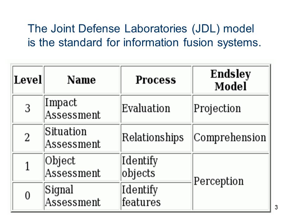 The Joint Defense Laboratories (JDL) model is the standard for information fusion systems.