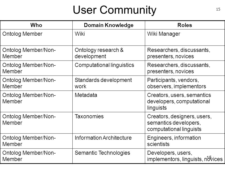 User Community Who Domain Knowledge Roles Ontolog Member Wiki