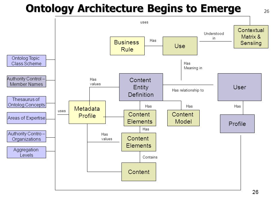 Ontology Architecture Begins to Emerge