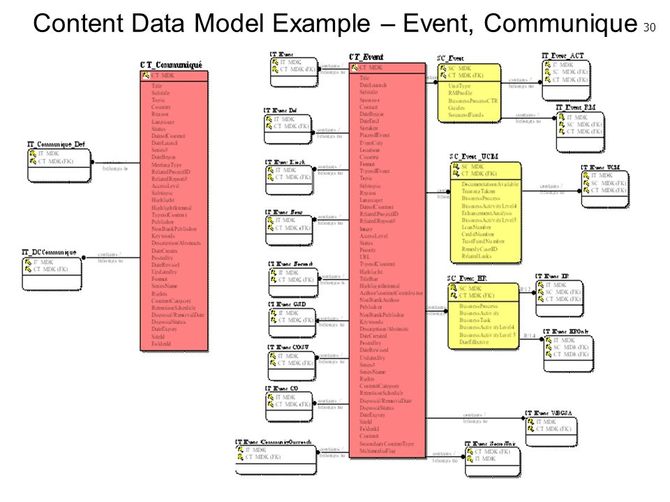 Content Data Model Example – Event, Communique