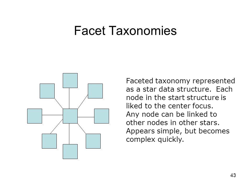 Facet Taxonomies Faceted taxonomy represented