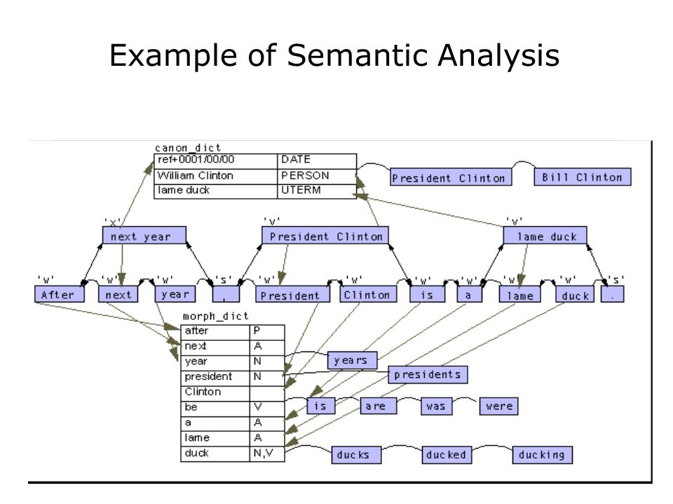 Example of Semantic Analysis