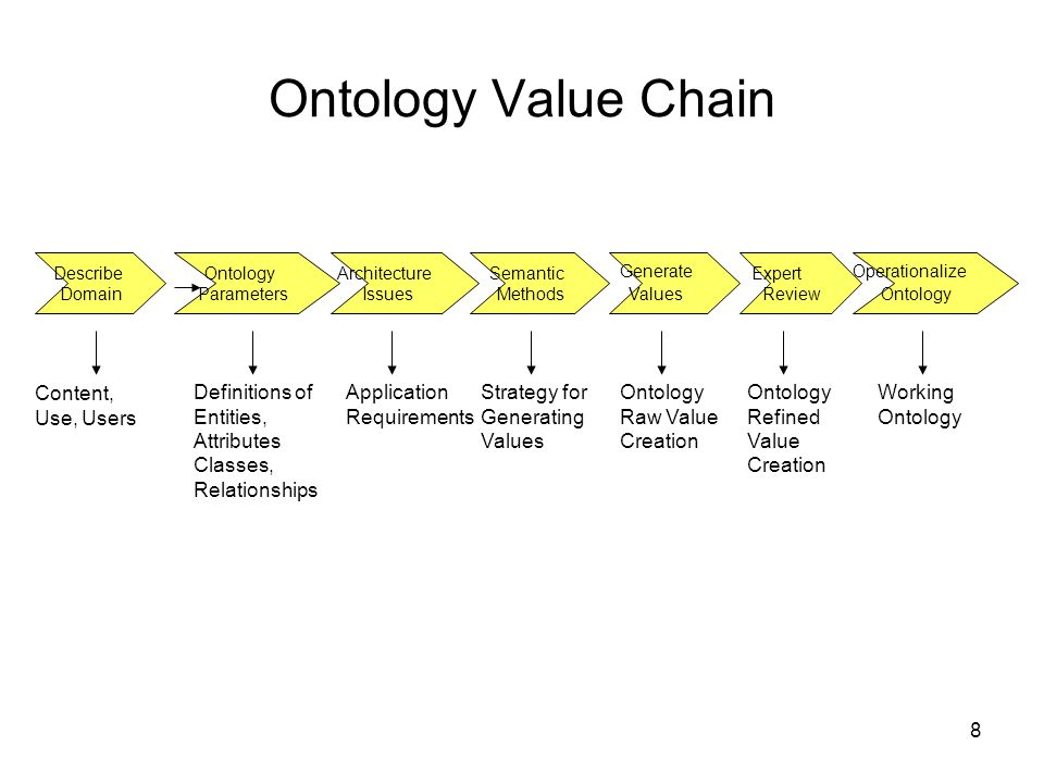Ontology Value Chain Content, Use, Users Definitions of Entities,
