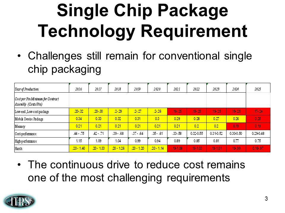 Single Chip Package Technology Requirement