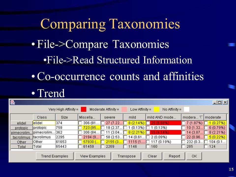 Comparing Taxonomies File->Compare Taxonomies