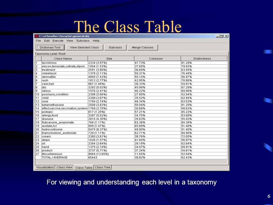 The Class Table For viewing and understanding each level in a taxonomy
