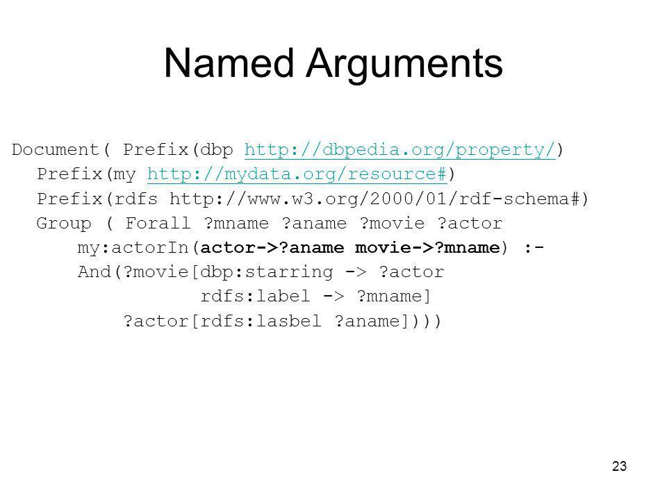 Named Arguments Document( Prefix(dbp http://dbpedia.org/property/)