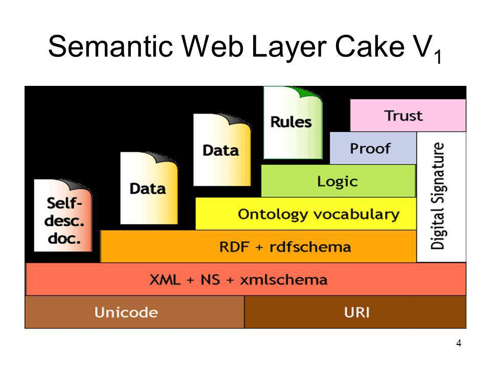 Semantic Web Layer Cake V1