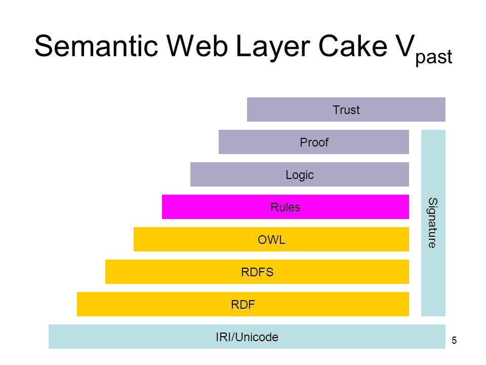 Semantic Web Layer Cake Vpast