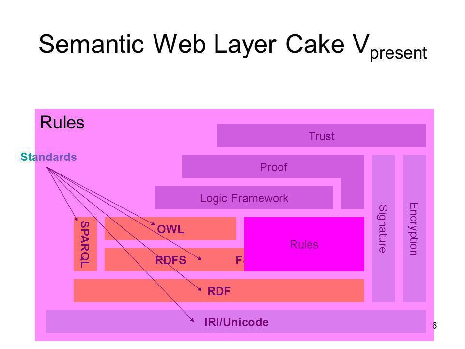 Semantic Web Layer Cake Vpresent