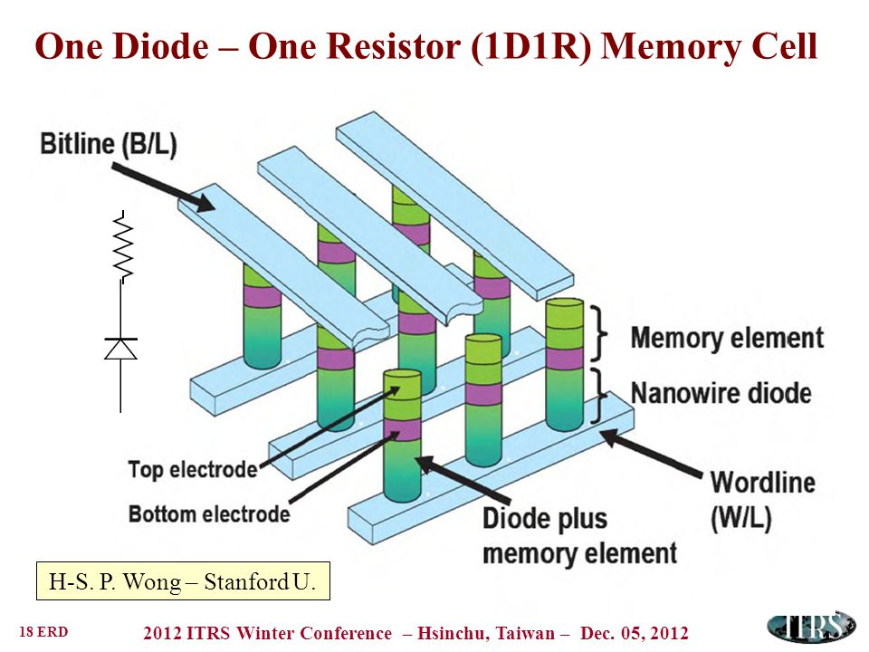 One Diode – One Resistor (1D1R) Memory Cell