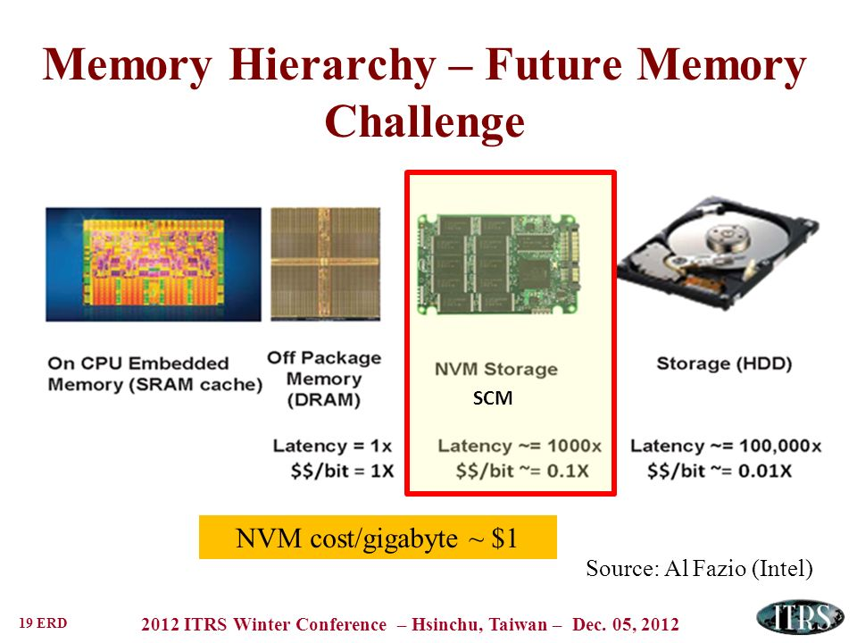 Memory Hierarchy – Future Memory Challenge