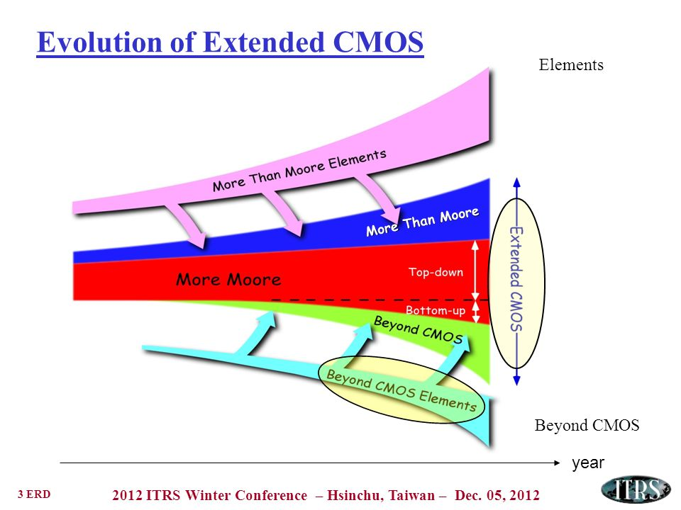 Evolution of Extended CMOS
