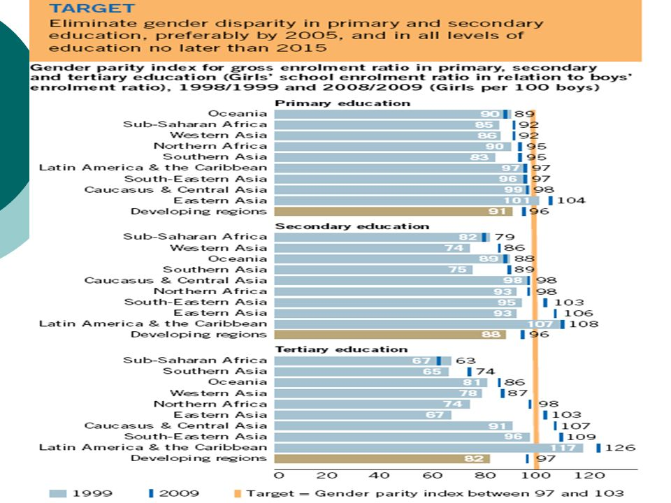 UN: The Millennium Development Report 2011, New York 2011, S