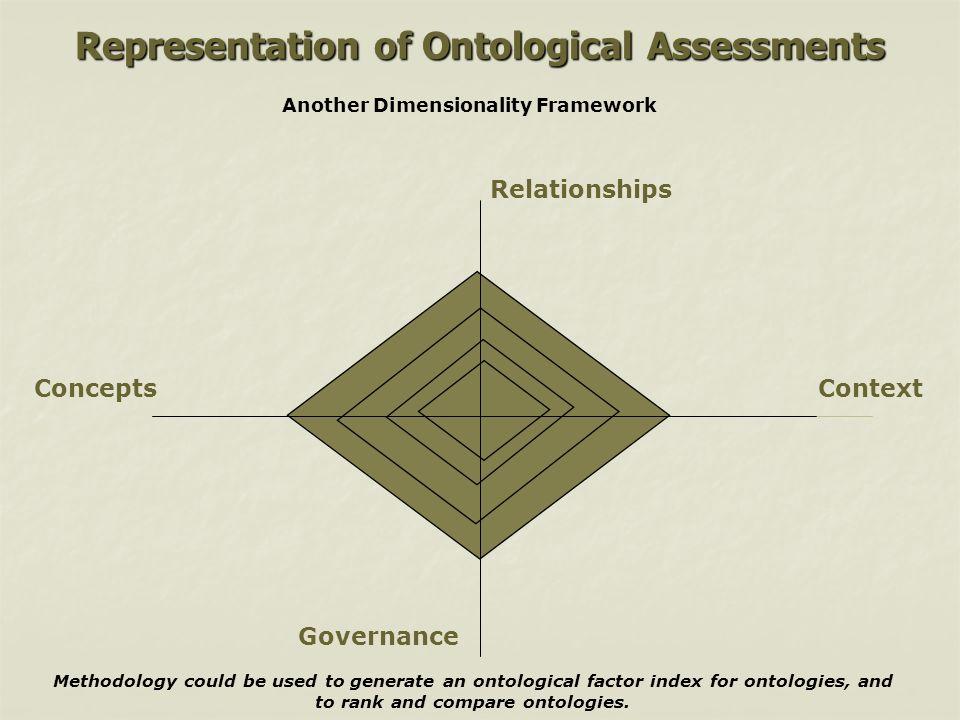 Representation of Ontological Assessments