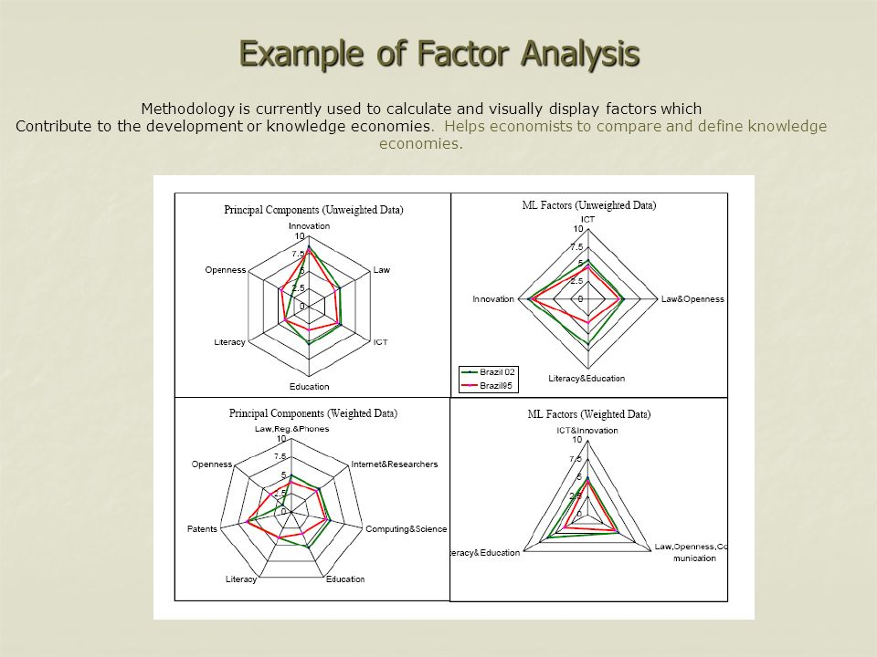 Example of Factor Analysis